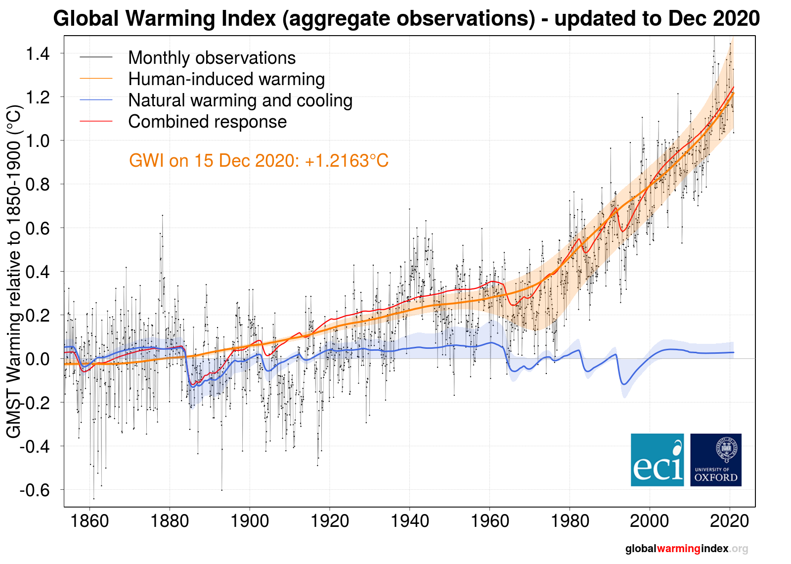 graph of global temperature data